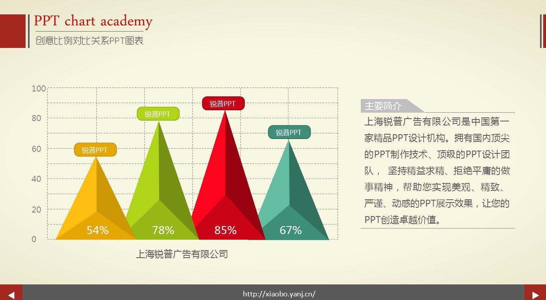 创意比例立体对比关系ppt图表