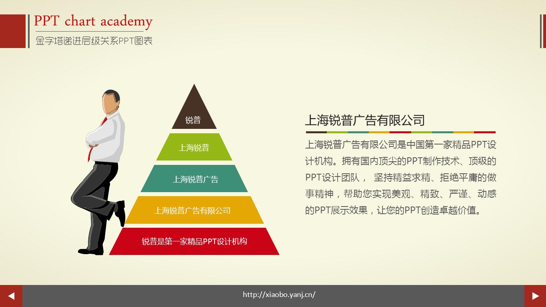 金字塔层级关系ppt图表