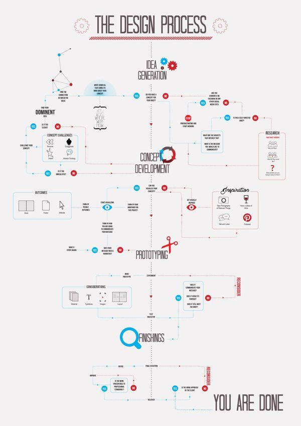 [演界信息图表]红蓝扁平风-设计流程
