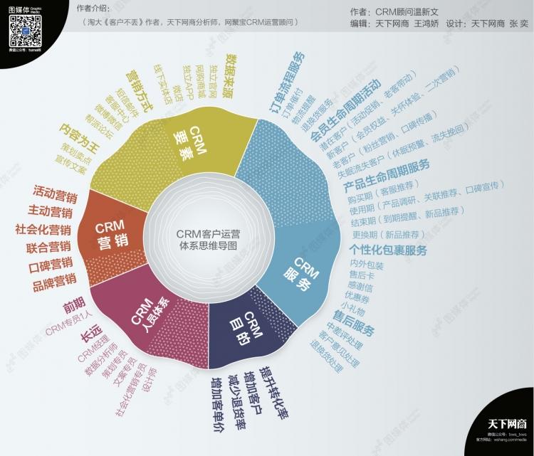 【演界信息图表】crm客户运营体系思维导图