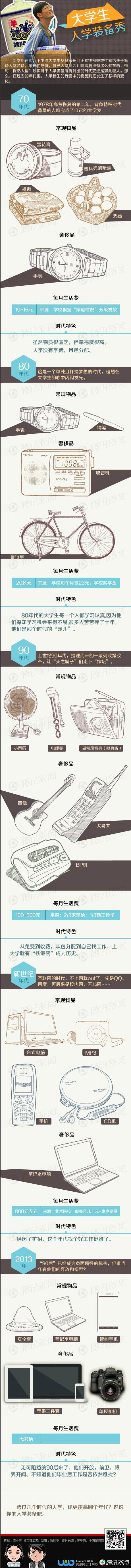 【演界信息图表】手绘-大学生入学装备秀